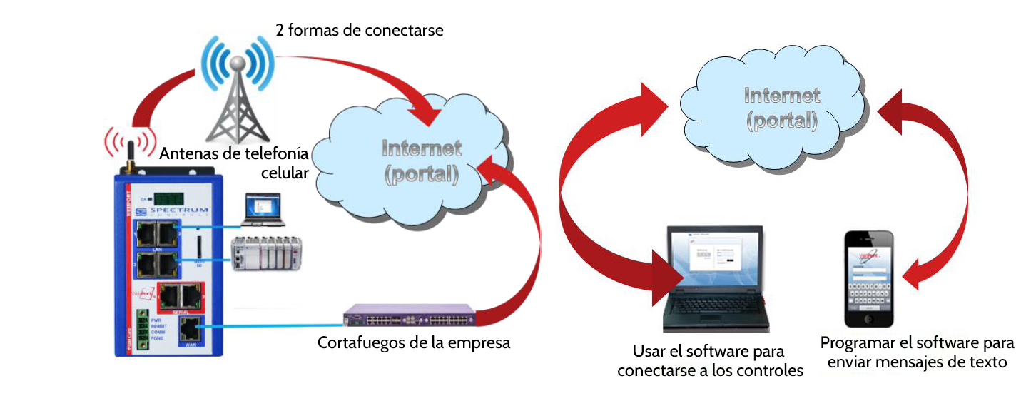 RemoteAccessConnection